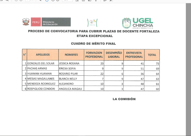 Proceso de convocatoria para cubrir plazas de docente Convocatoria para las plazas docentes 2016